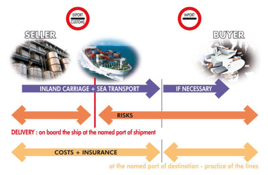 CIF : COST, INSURANCE AND FREIGHT...