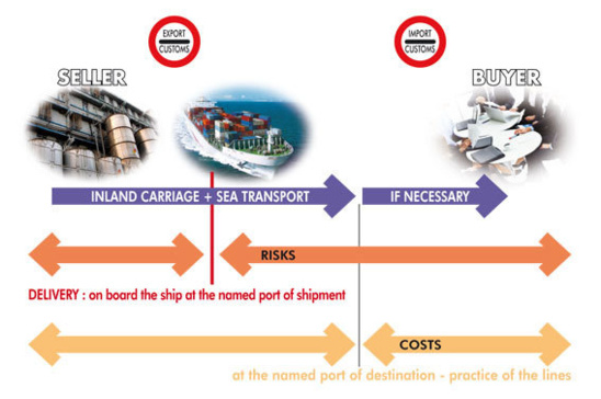 CFR : COST AND FREIGHT...