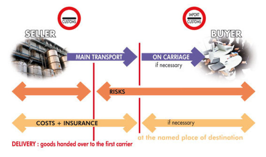 CIP : CARRIAGE AND INSURANCE PAID TO